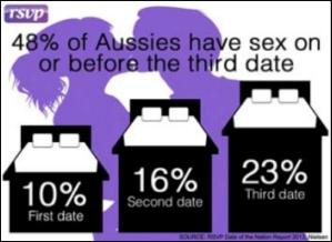 RSVP Sex Stats